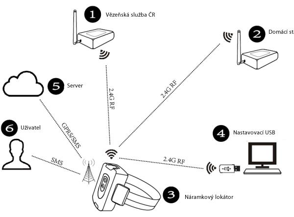 schema náramkový lokátor